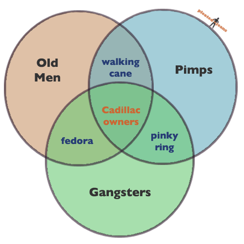 Cadillac owners venn diagram pleated jeans share ccuart Gallery