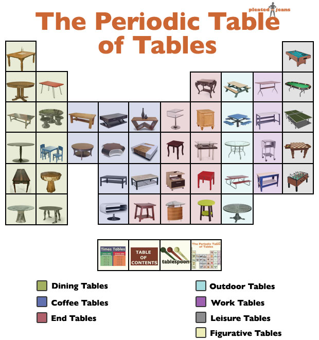 The periodic table of tables pleated jeans share urtaz Images
