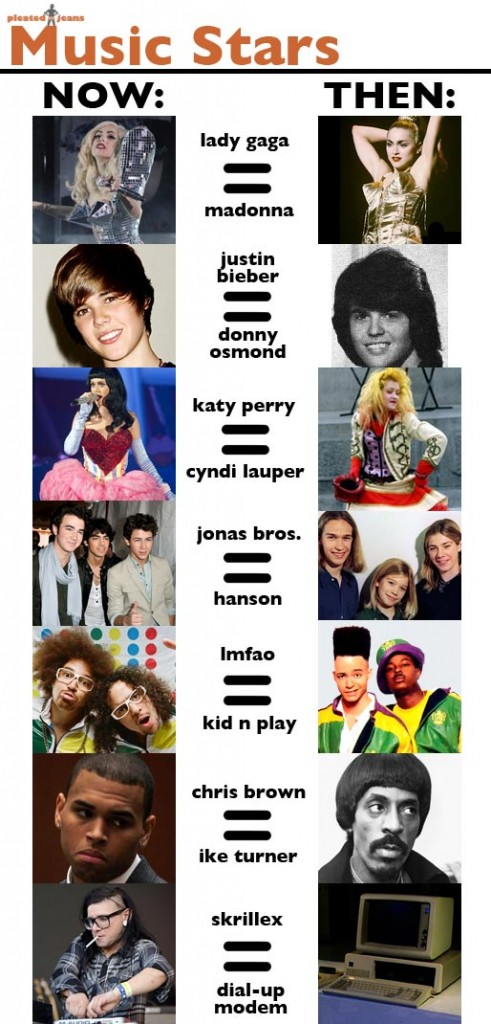Music-Stars-Now-vs-Then