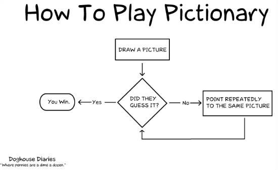 15 funny flowcharts