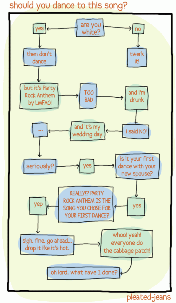 flowchart-should-you-dance-to-this-song