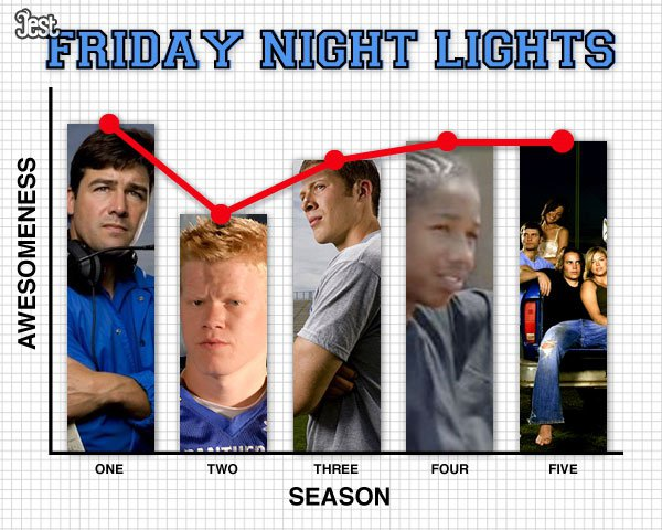 TV Seasons by Quality Chart (7)